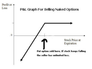 naked put option selling