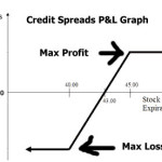 Nifty Credit Spread and Adjustments