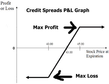 Credit Spreads Profit Loss