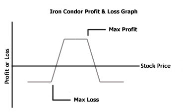 iron condor profit and loss graph