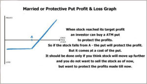 married protective put profit and loss graph