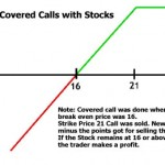 Covered Call Option with Stocks