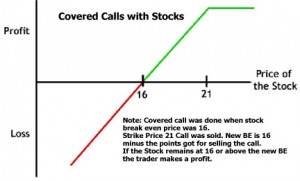 covered call with stock
