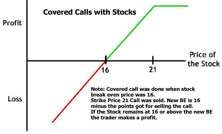 Best stocks for covered call options