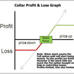 The Collar Low Profits Lower Loss Trading Strategy
