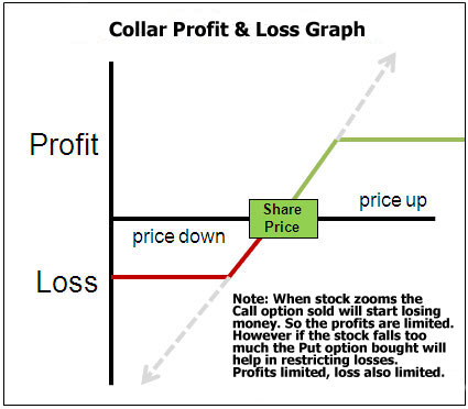 Option trade collar