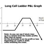Long Call Ladder Strategy