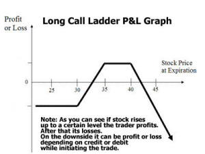 long call ladder profit and loss