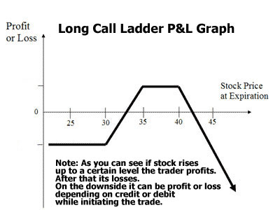long call ladder profit and loss