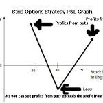 Strip Option Trading Strategy