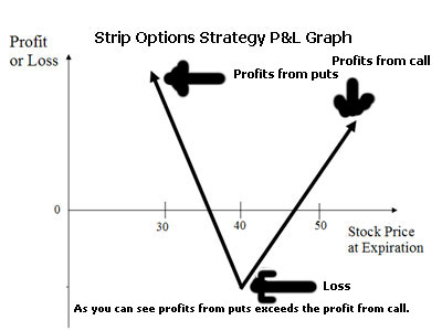 strip options trading profit and loss graph