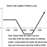How to Trade a Short Call Ladder