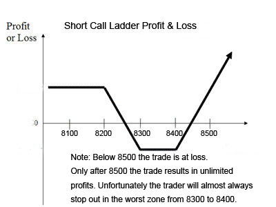 call backspread profit and loss graph