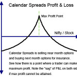How To Trade Neutral Calendar Spreads