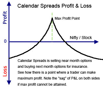 Calendar spread option strategy payoff
