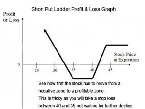 short put ladder profit and loss graph