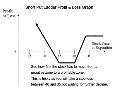 short put ladder profit and loss graph
