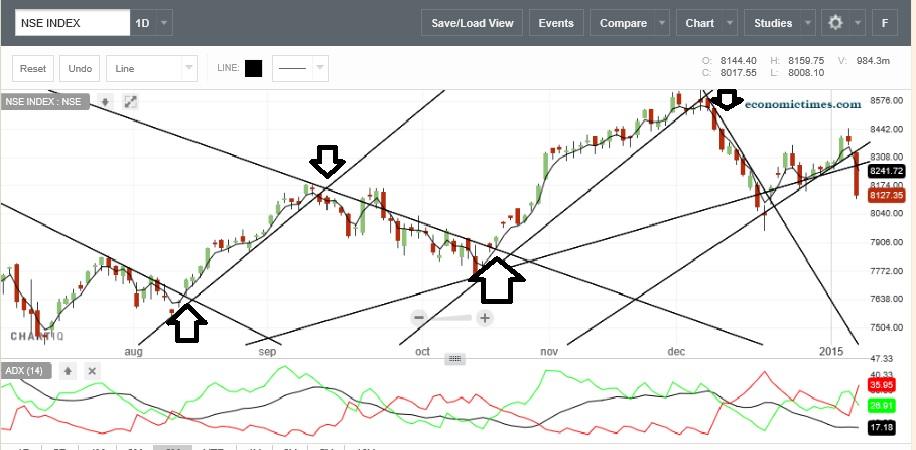 trendline break trading chart