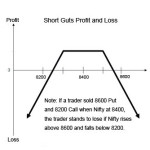 How To Trade Short Guts