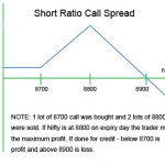 How to Trade Short Ratio Call Spread