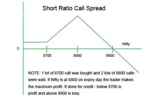 short ratio call spread profit and loss