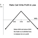 How to Trade Ratio Call Write