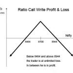 How to Trade Ratio Call Write