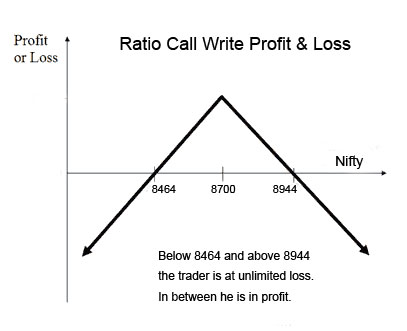 ratio call write profit loss