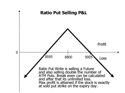 ratio put selling
