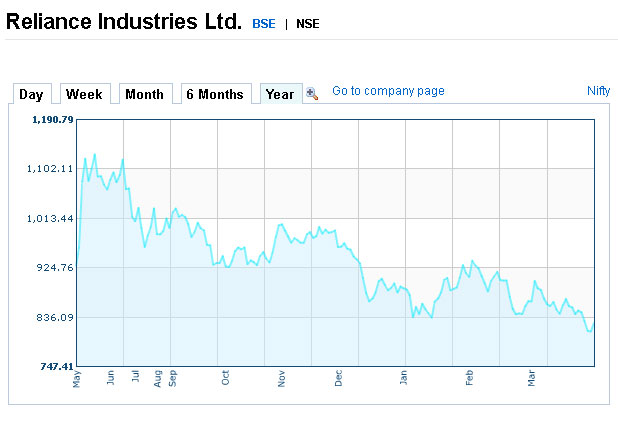 Reliance Ltd last 1 year