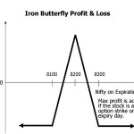 How To Trade Iron Butterfly