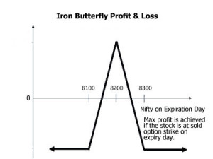 iron butterfly profit loss