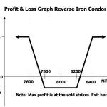 Iron condor option trading strategy adjustments