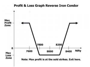 reverse iron condor profit loss