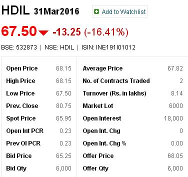 HDIL Future March 2016 - Closing price as on 18-Jan-2016