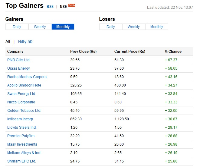 Top Gainers 30 Days on 22-Nov-2016-NSE