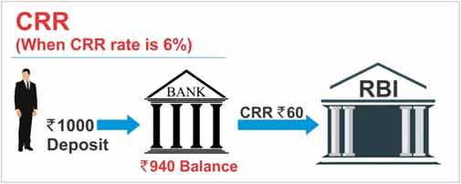 What is CRR Cash Reserve Ratio