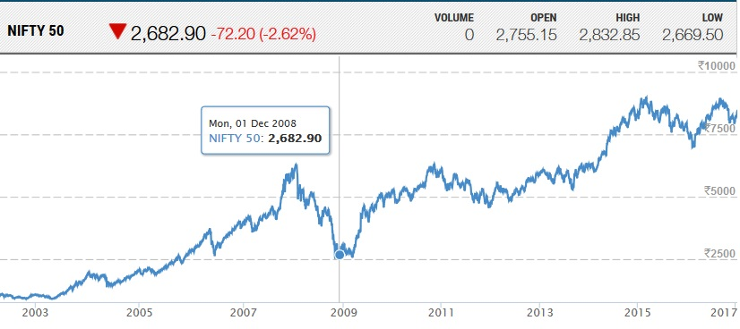 NIFTY 50 1-Dec-2008