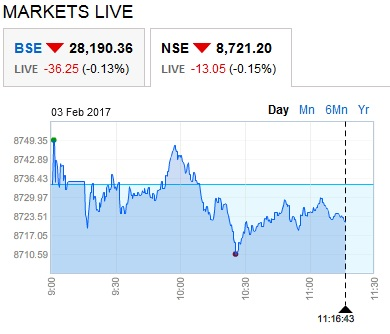 NSE 3-Feb-2017 at 11.19 am