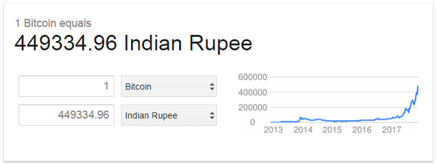 BITCOIN to INR