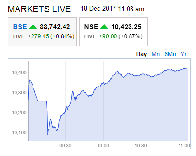 Nifty on 18-Dec-2017 at 11.08 am