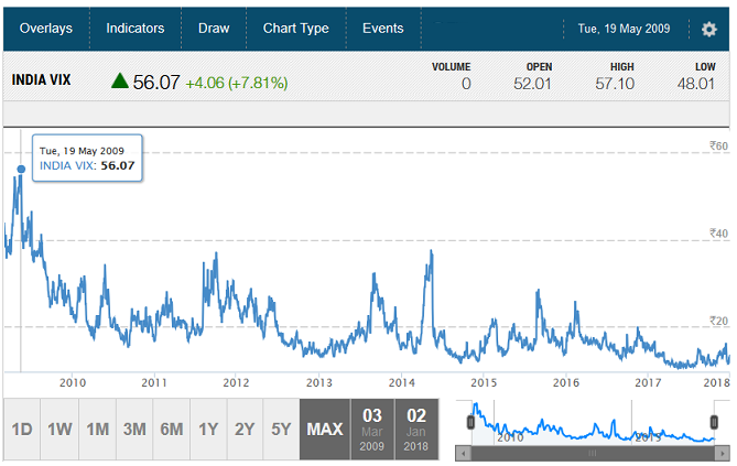 Historical Highest India VIX