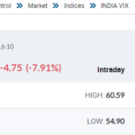 Sudden Drop of India VIX Means What