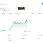 India VIX Increasing by 22% in a Single day is Not Good