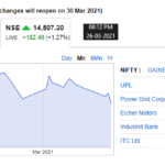 Election Is Approaching Therefore Nifty Is Falling In March 2021